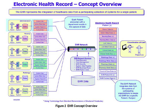 paper to electronic medical records